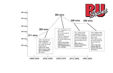 Bradley Basketball timeline