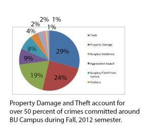 BU-crimes